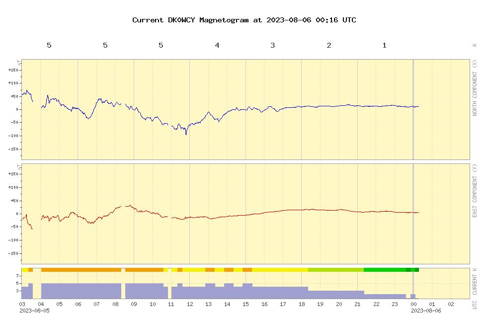 DK0WCY Magnetogram